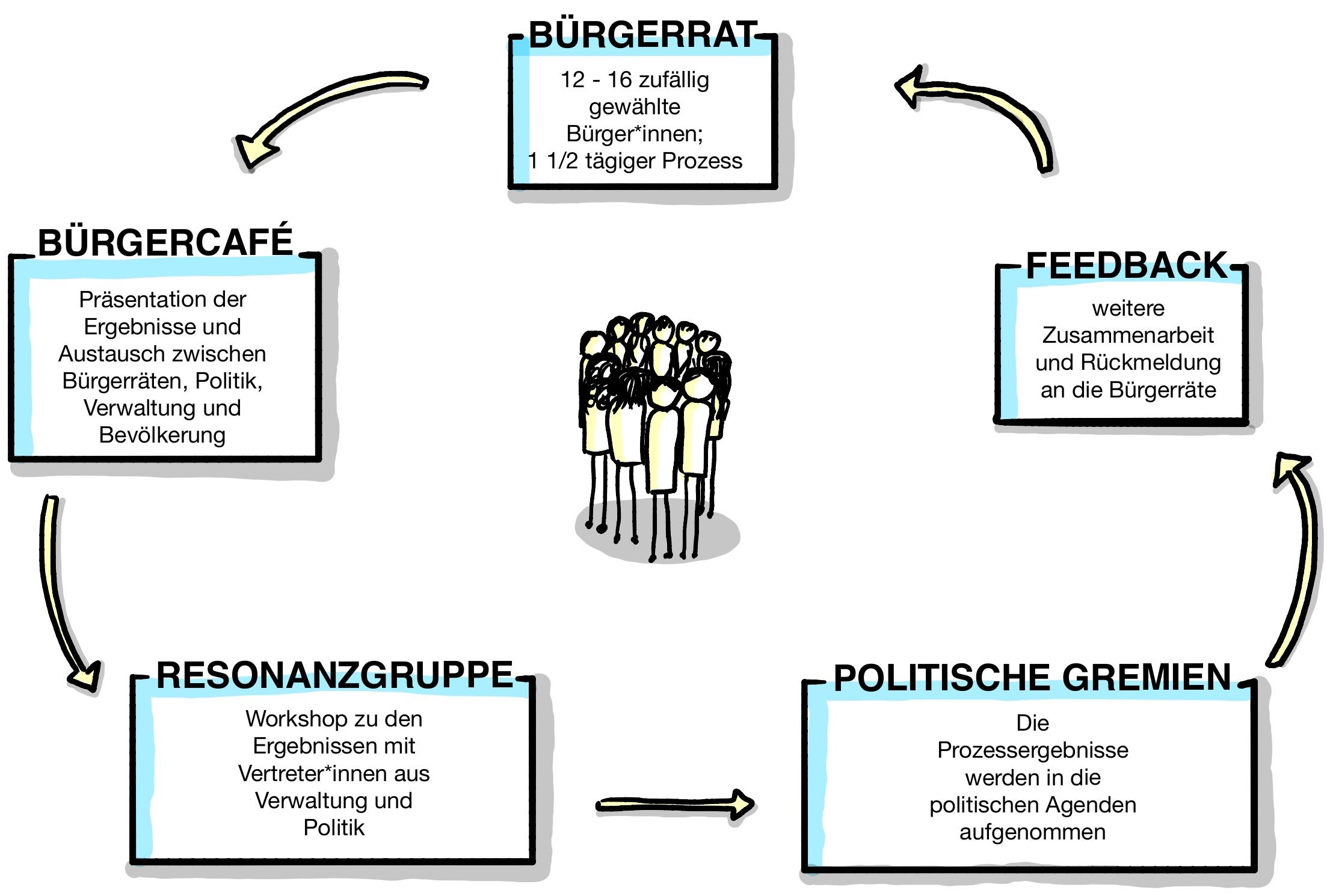 Prozess Ablauf Bürgerrat
